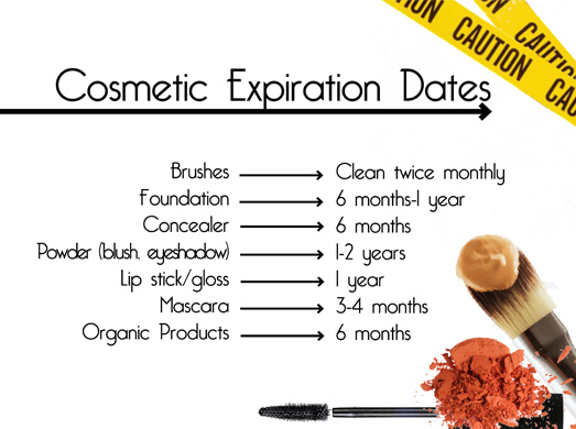 Discover the Cosmetic Products Expiration Date